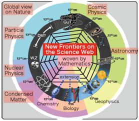 science web